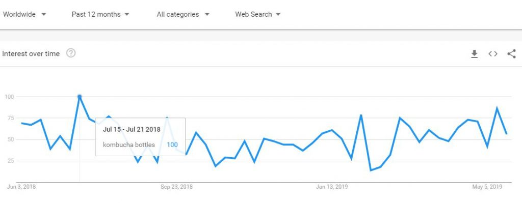 kombucha bottles Google trends